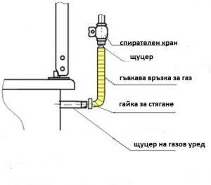 свързване на газова печка