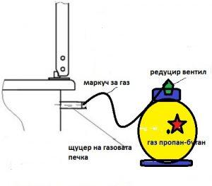 свързване на газов котлон с бутилка